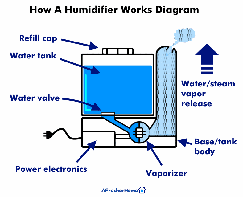 Illustrated diagram of a humidifier and how it works