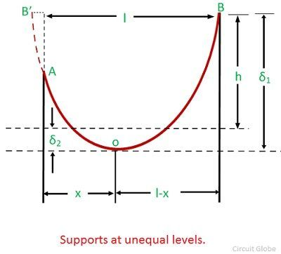 unequal-level-supports