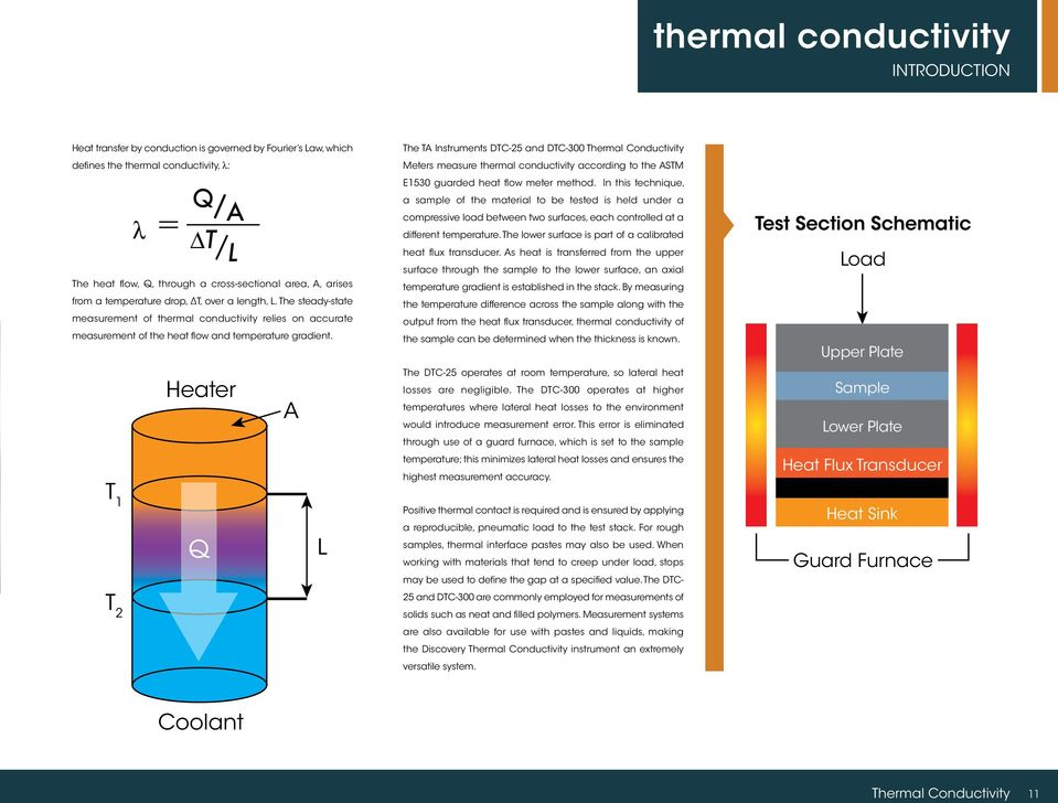 The steady-state measurement of thermal conductivity relies on accurate measurement of the heat flow and temperature gradient.