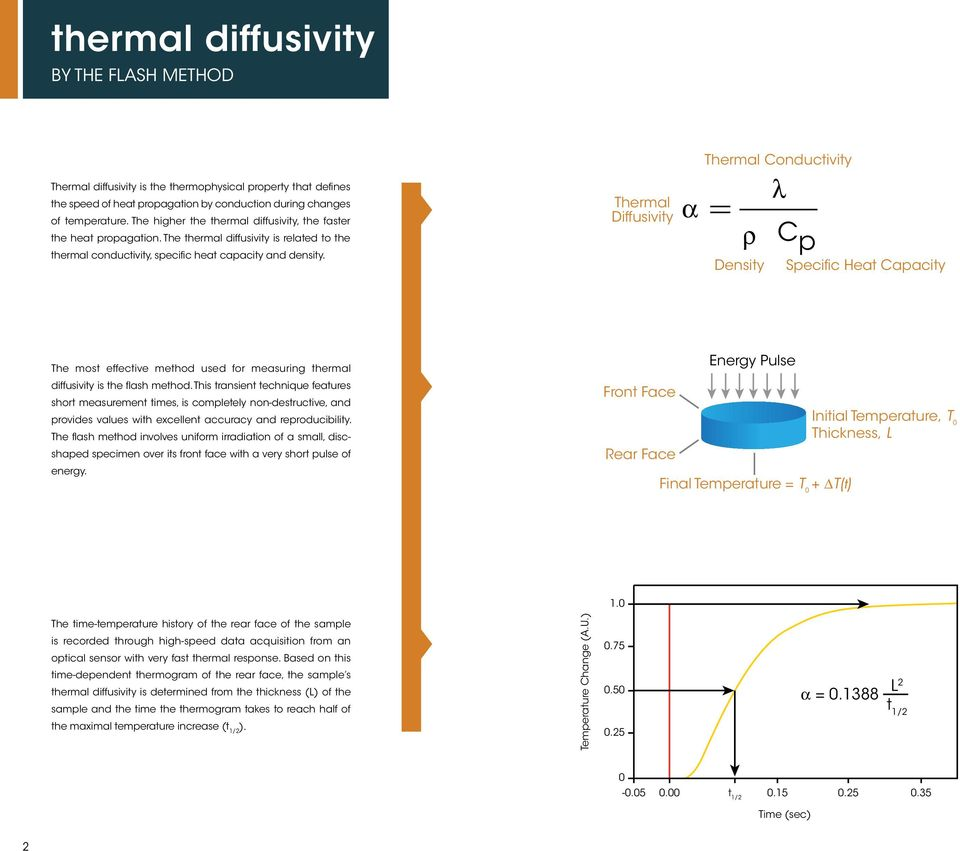 Thermal Diffusivity a Thermal Conductivity l r C p Density Specific Heat Capacity The most effective method used for measuring thermal diffusivity is the flash method.