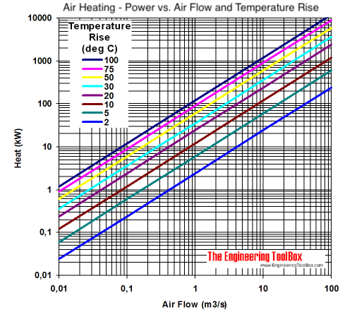 air heating temperature kw diagram