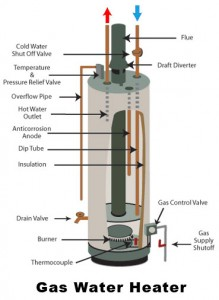 gas-water-heater-troubleshooting